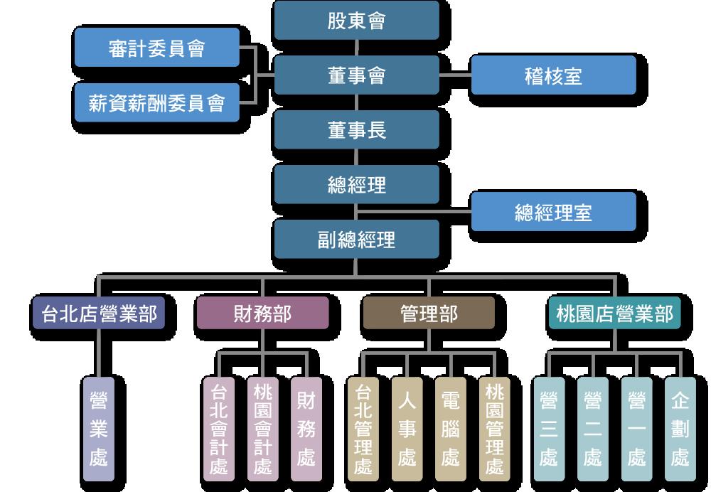 組織圖-2019-0501.png