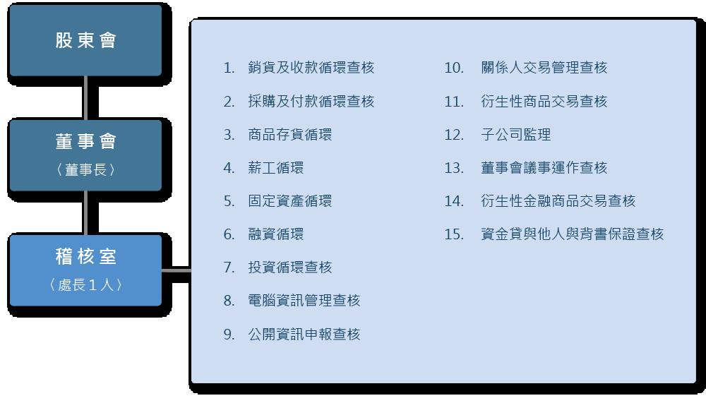 稽核組織及運作圖-2019-0604.png